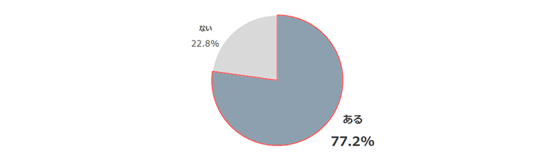 外国人スタッフの雇用に関するアンケート調査のグラフ